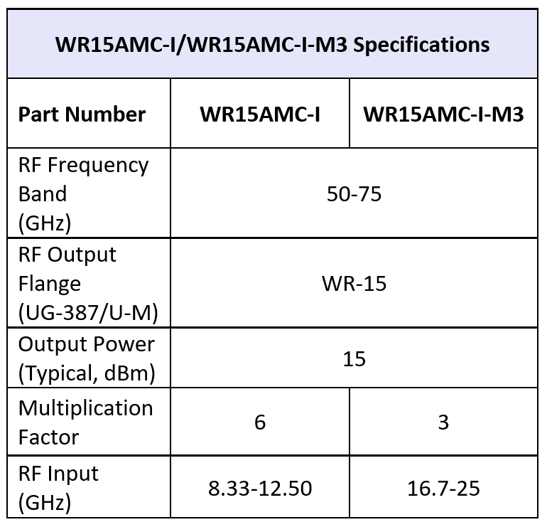 WR15MixAMC-I M3-table 02082019