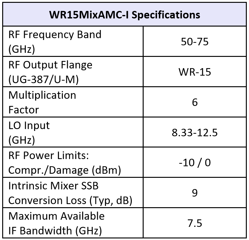 WR15MixAMC-I table 09282018