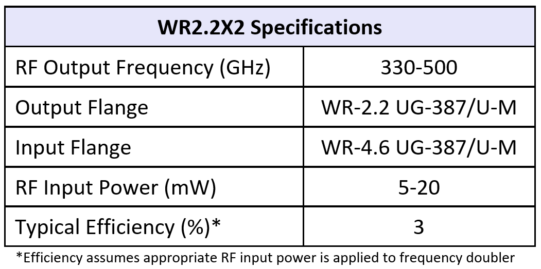WR2.2x2table07252016