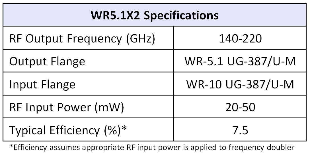 WR5.1x2table07252016