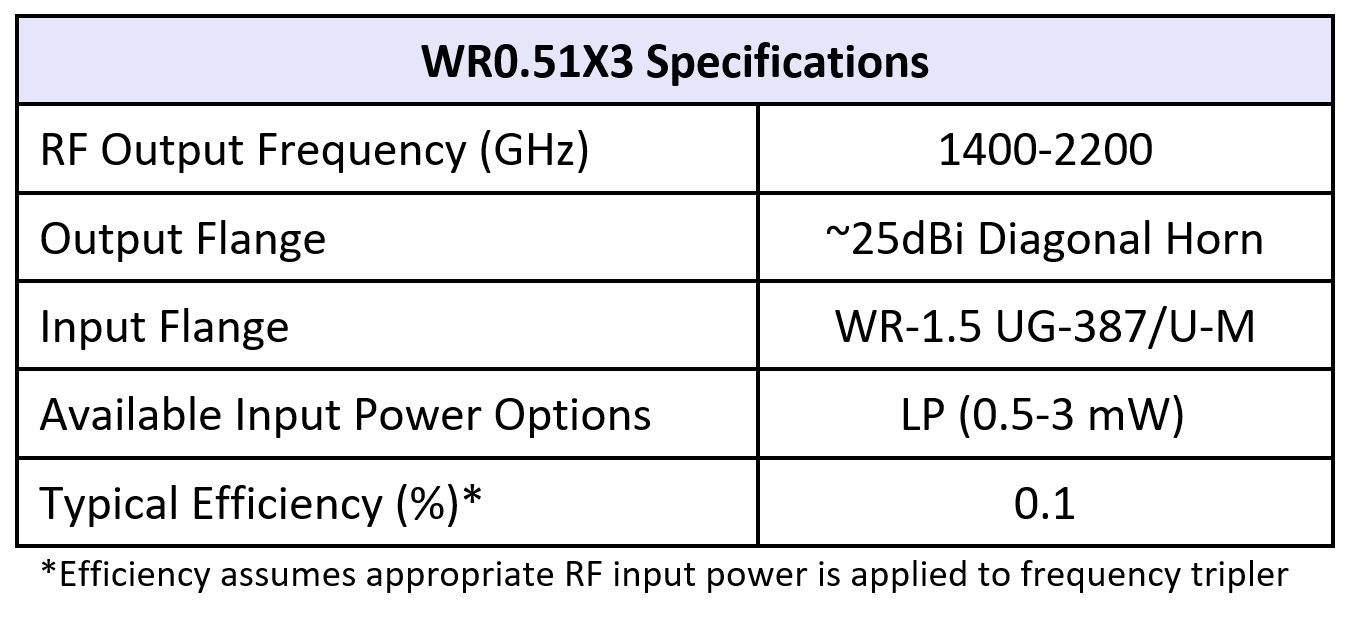 WR0.51x3table07082019