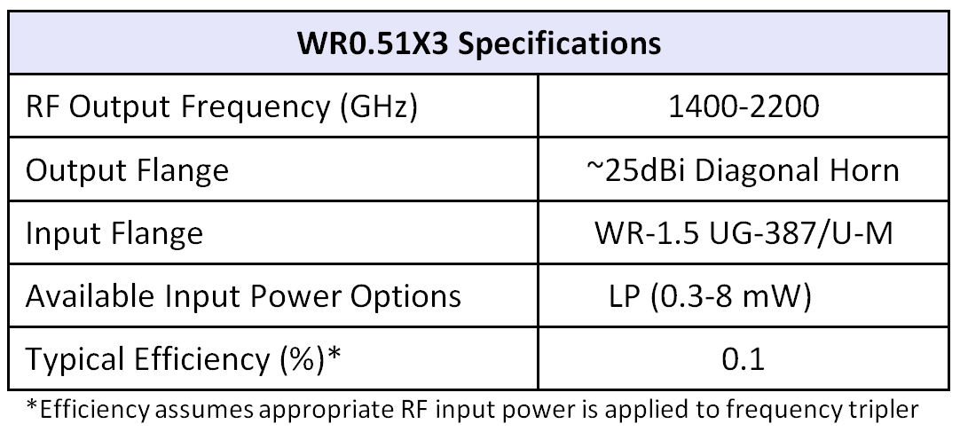 WR0.51x3table07252016