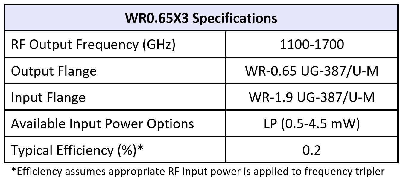WR0.65x3table07082019