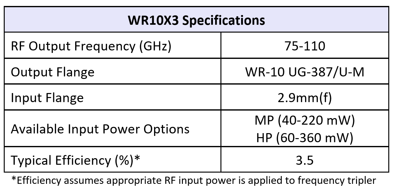 WR10x3table07082019