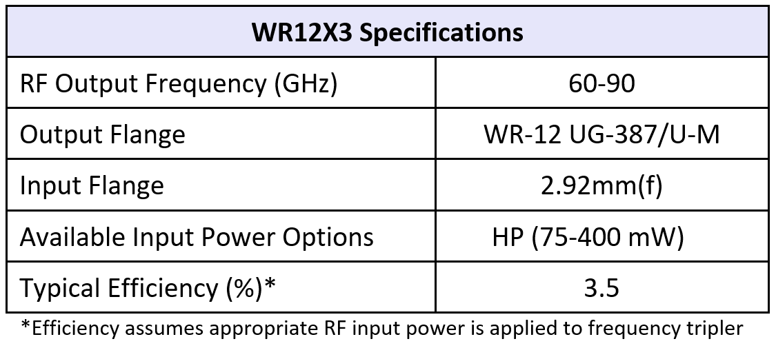 WR12x3table07202018