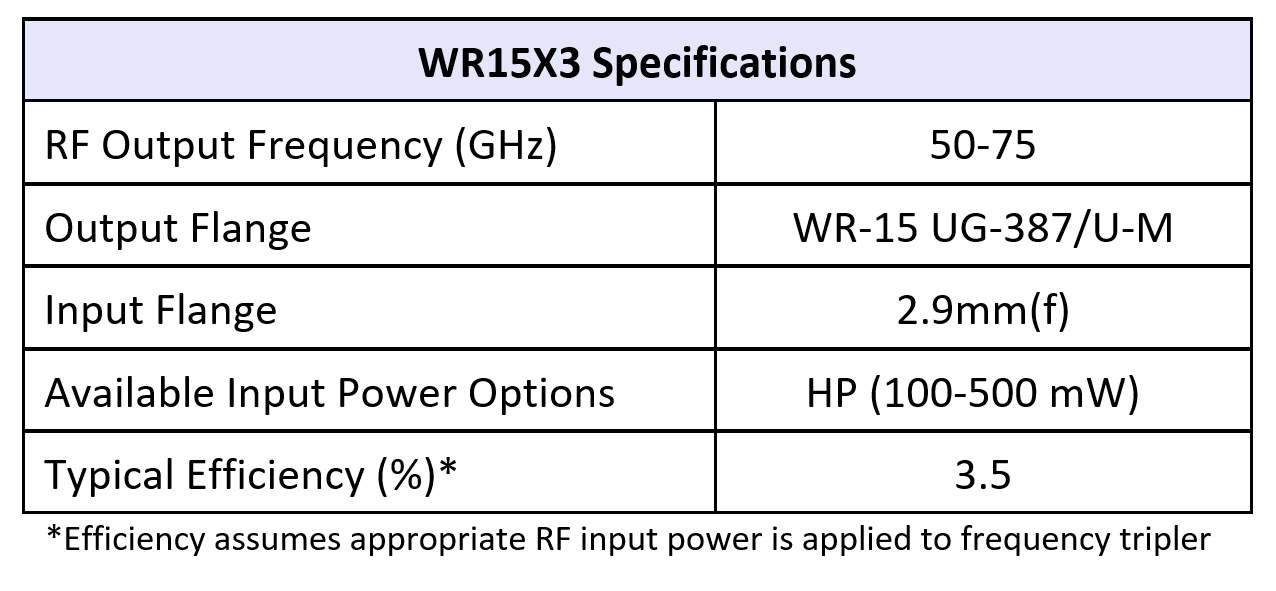 WR15x3table07082019