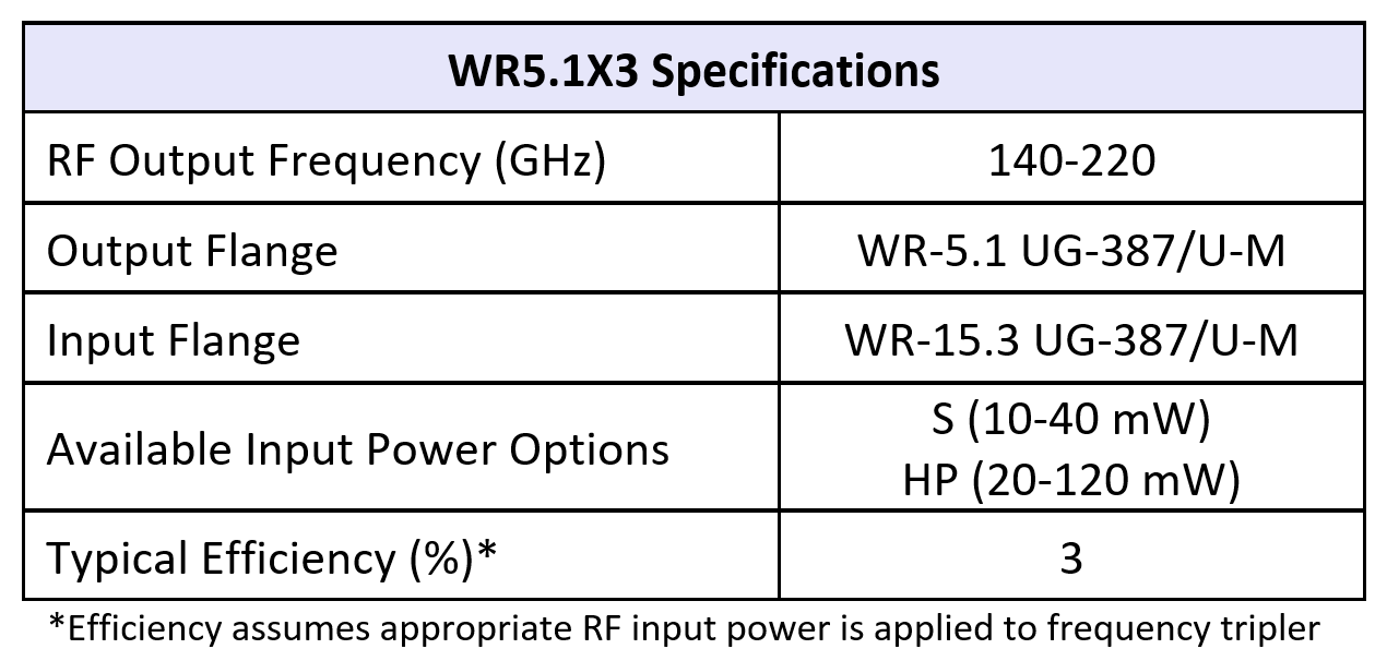WR5.1x3table07082019
