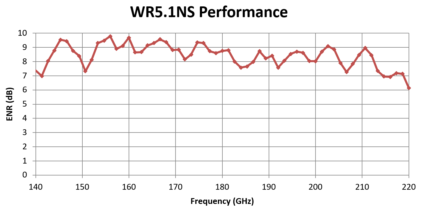 WR5.1NSGraph