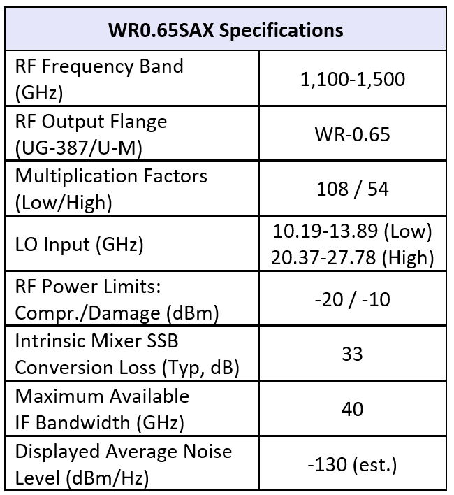 wr0.65sax table 1-11-19