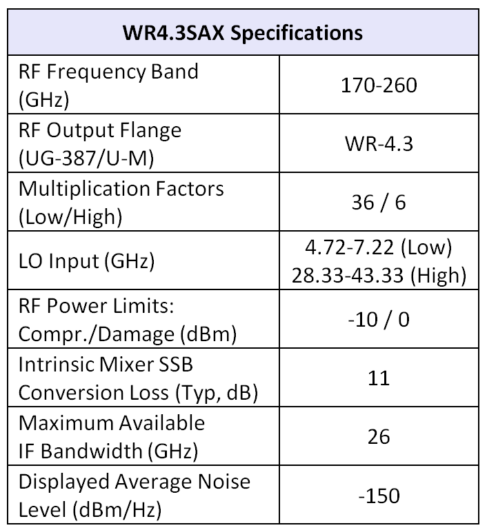 wr4.3sax table Rev 05 17 16