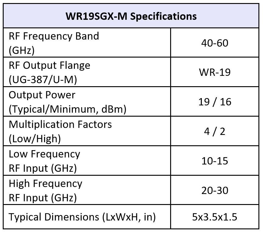 SGX WR19M table11 25 19