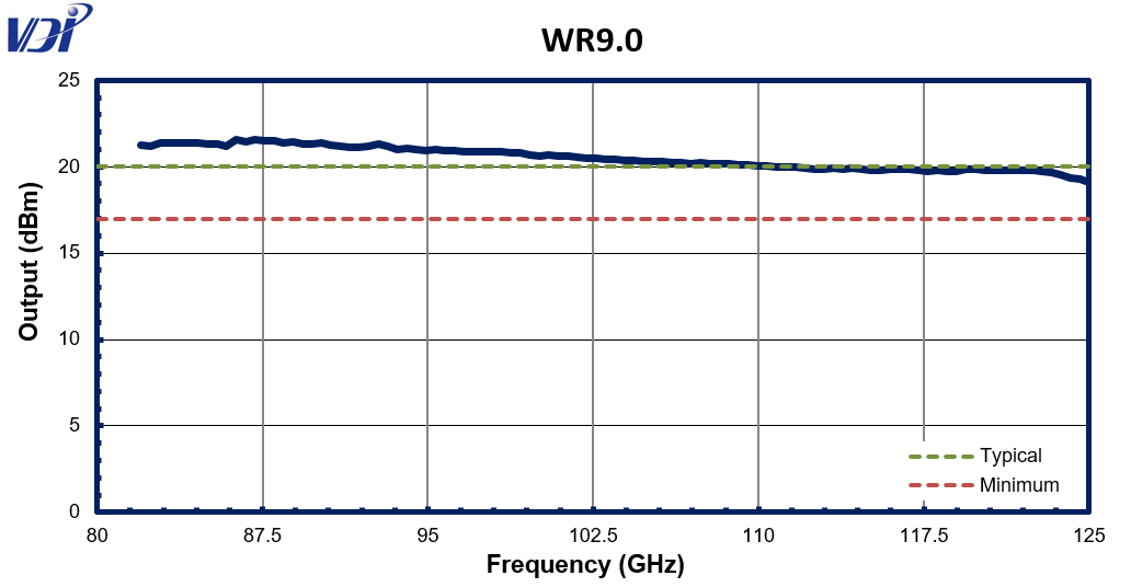 SGX WR9.0M graph11 21 19Updated