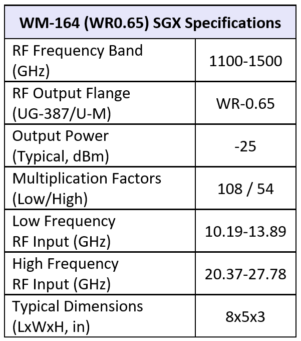WR0.65SGX table04252019