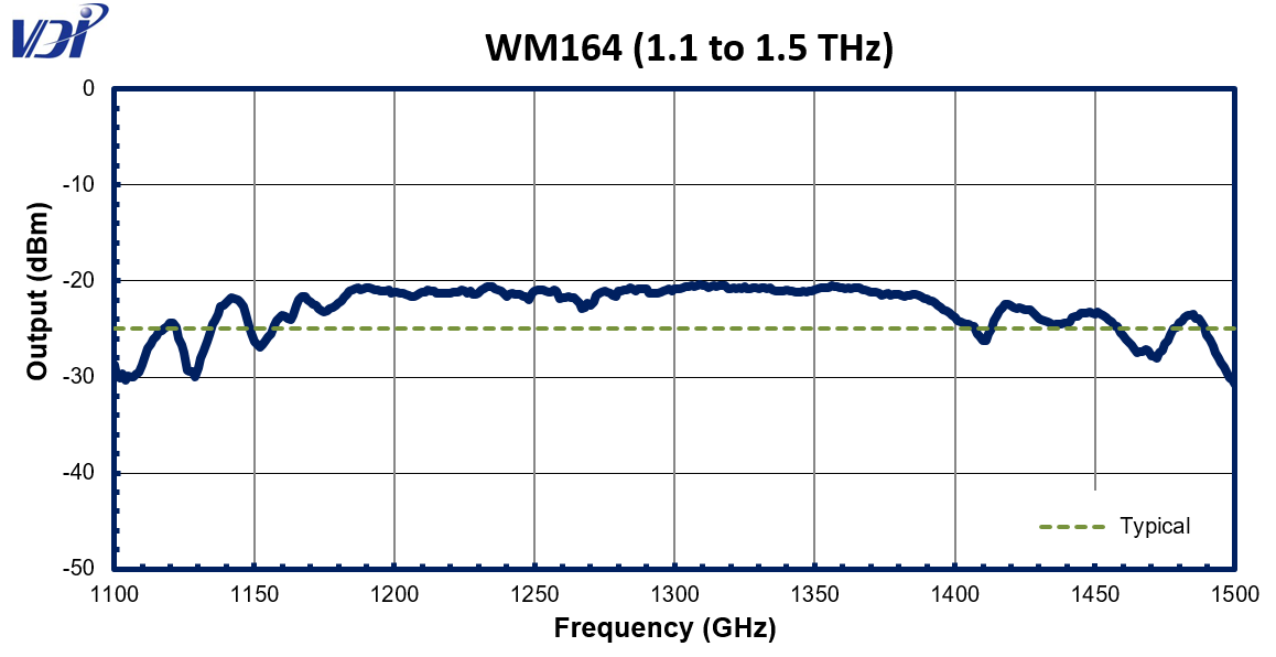 WR0.65 WM164 SGX graph04 25 19