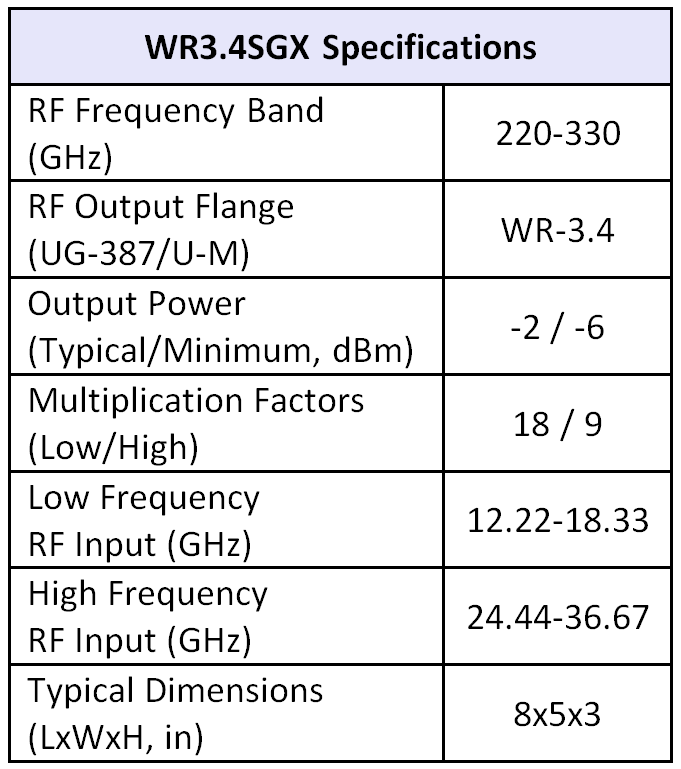 WR3.4SGX table