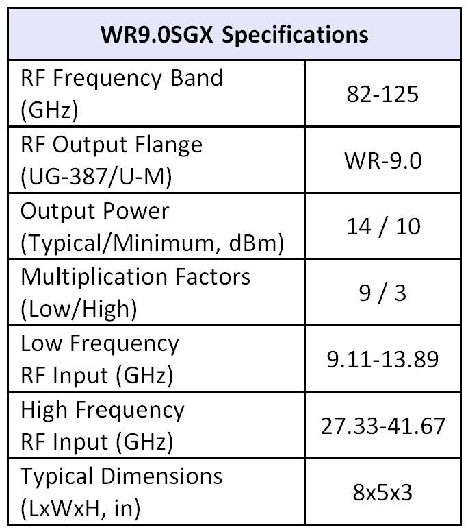 WR9.0SGX table