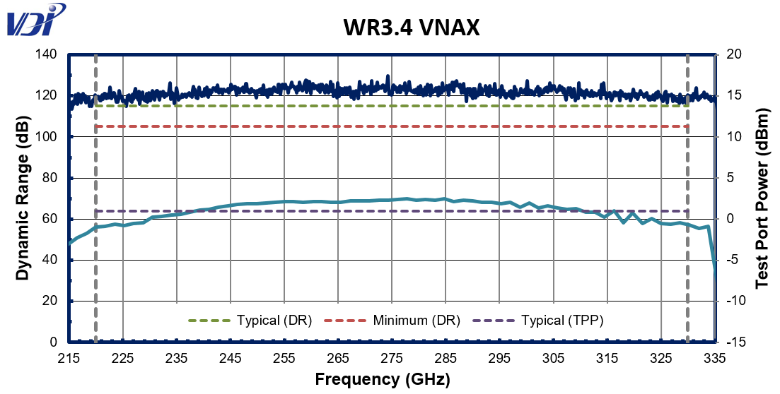 wr3.4vnaxgraph04182019REVISED1